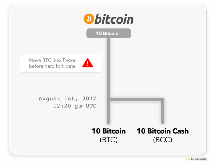 Trezor Bitcoin Cash BCC